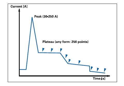 ARL4460直读光谱仪CCS图